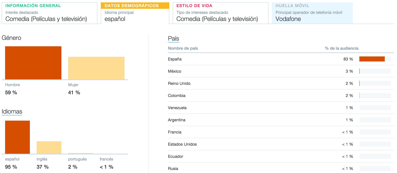 Analizar a tu audiencia en twitter