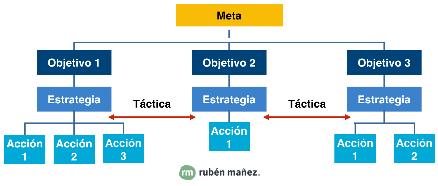 estrategia plan de social media
