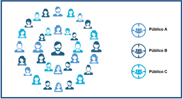 segmentación público objetivo
