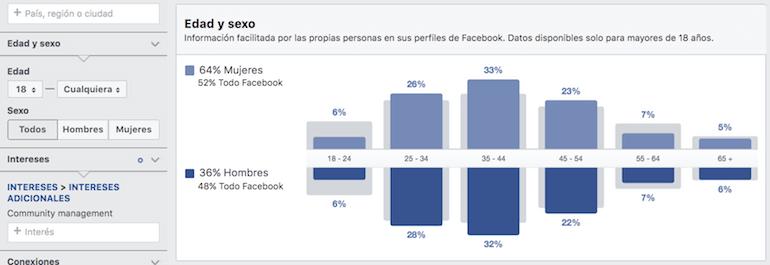 target en facebook