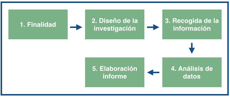 etapas de la investigacion de mercados