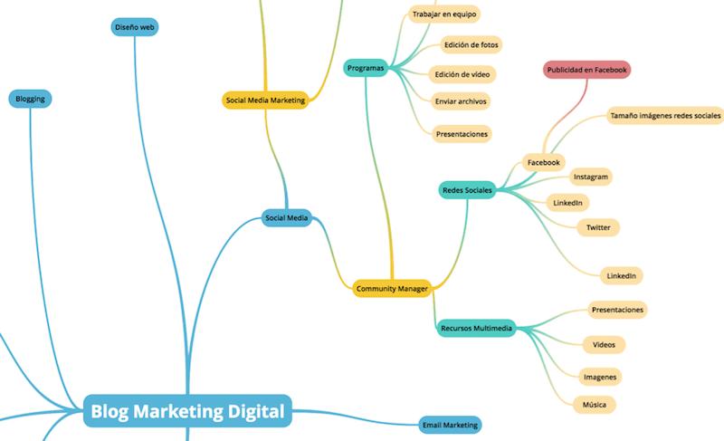 estrategia contenidos blog