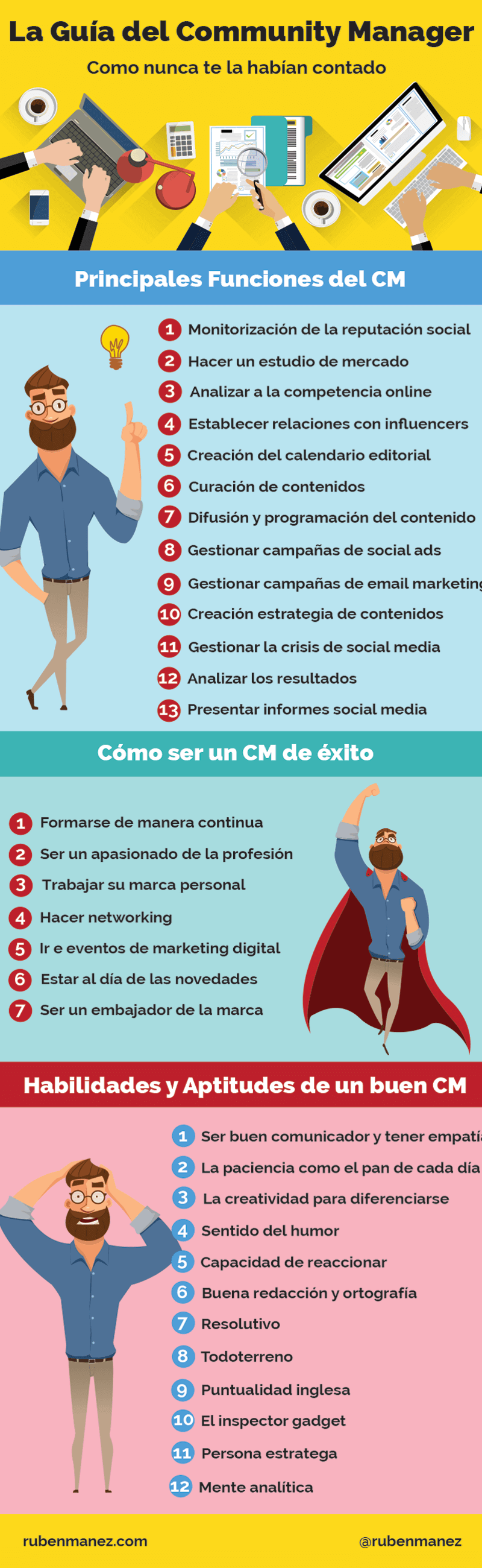 infografia community manager