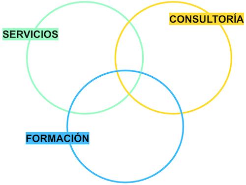 Ejemplo Modelo de Negocio