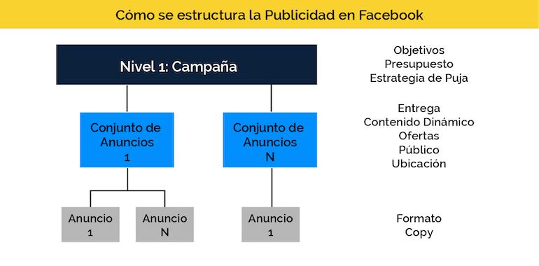 Estructura Publicidad en Facebook