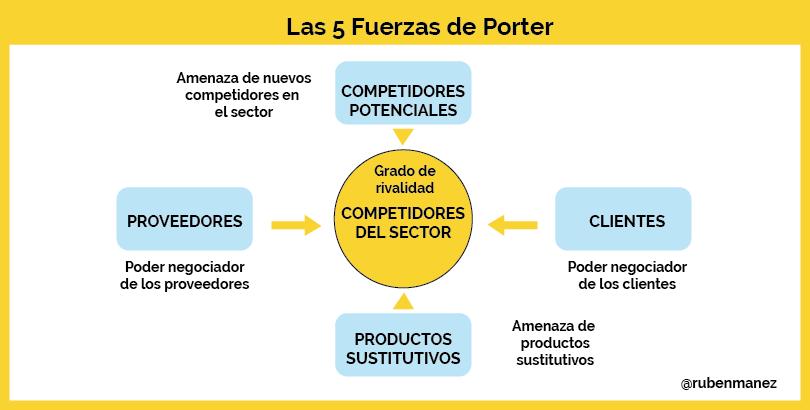 modelo fuerzas competitivas porter