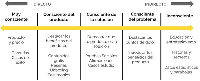 Niveles de consciencia de un cliente potencial