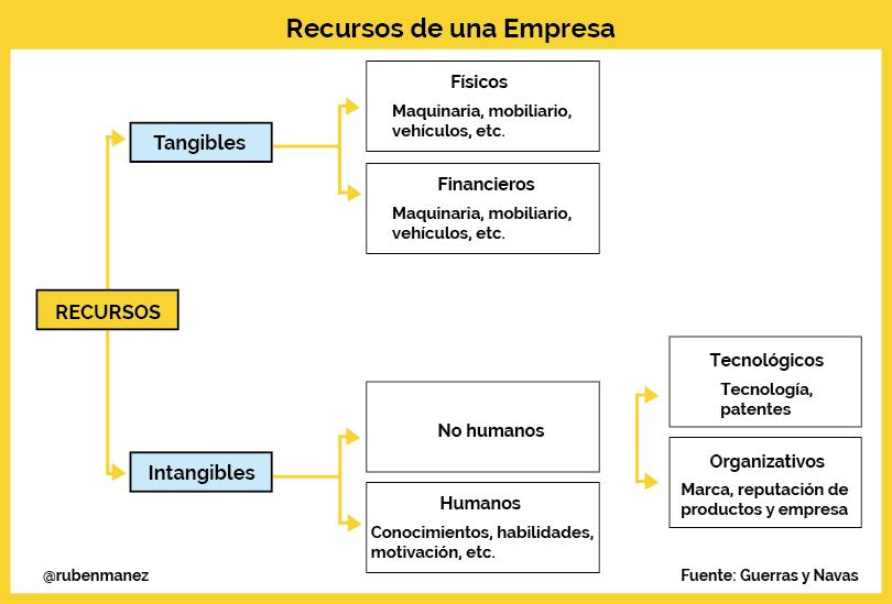 tipos de recursos empresas