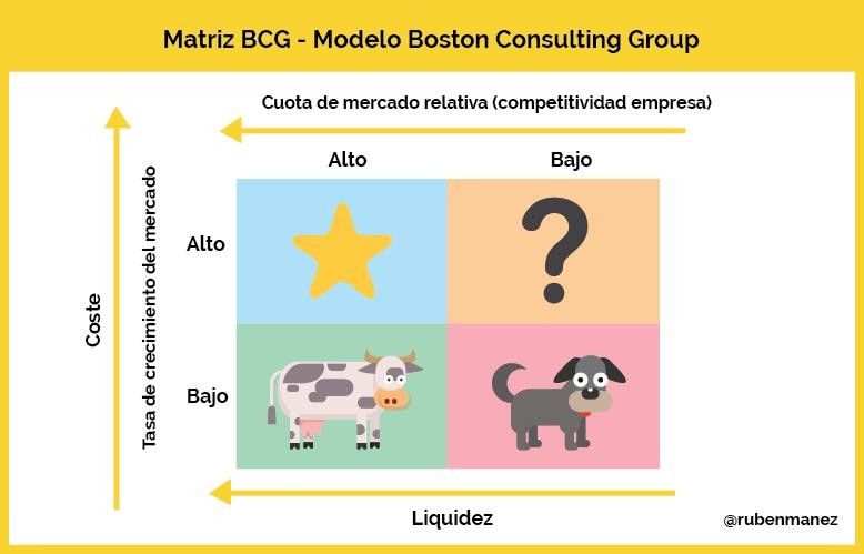 Matriz BCG Ejemplo