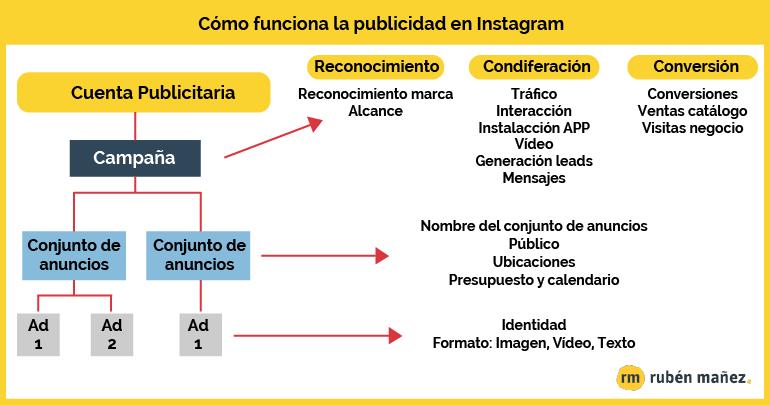 Campaña publicidad Instagram