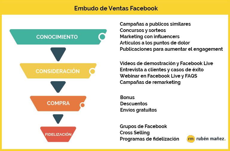 20d6db954b79 Cómo vender en Facebook: 13 Estrategias y