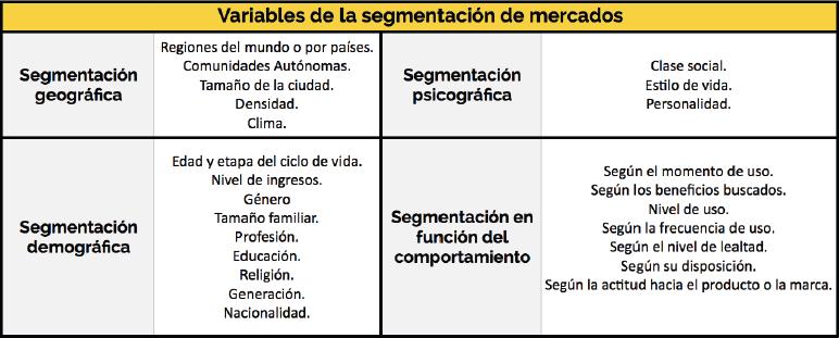 variables de segmentación de mercado
