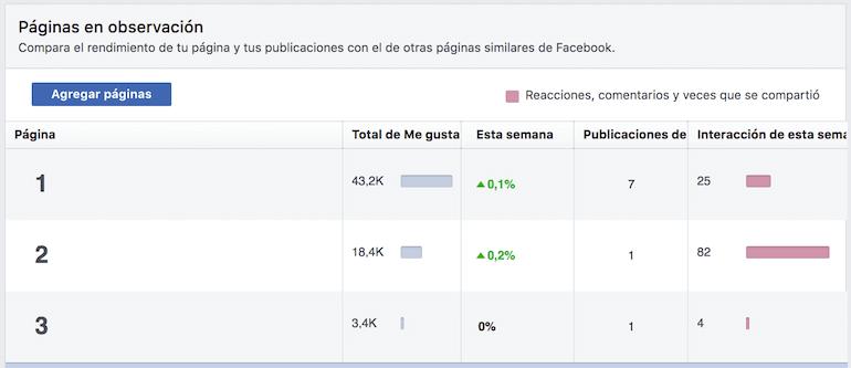 Auditoría Facebook