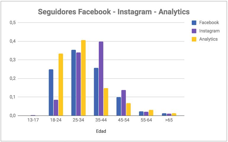 publico objetivo redes sociales