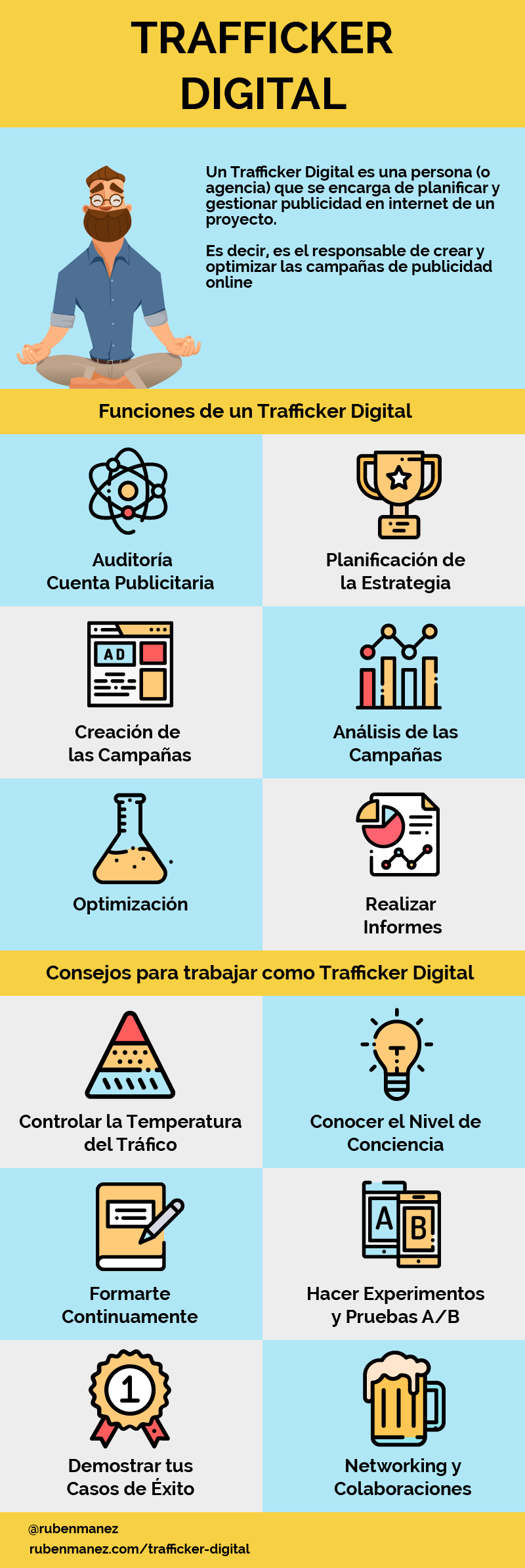 Trafficker Digital Infografia