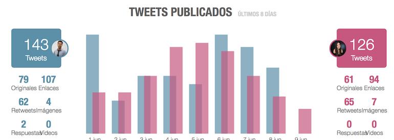 frecuencia de publicacion en twitter