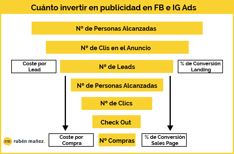 Cuanto invertir en facebook ads