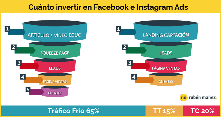 Cuanto invertir en instagram ads