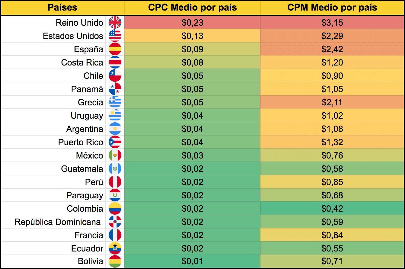 precio publicidad facebook ads por paises