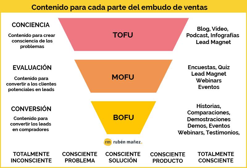 Contenido TOFU, MOFU y BOFU