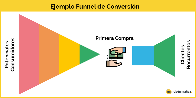 ejemplo embudo de conversion
