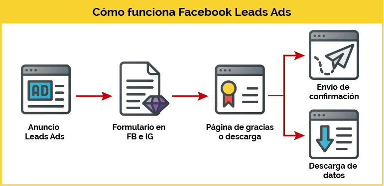 como funciona facebook lead ads
