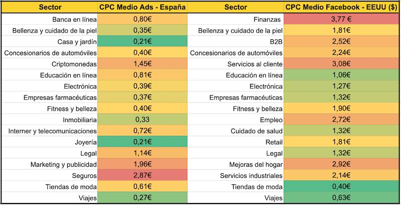 diferencias cpc google ads y facebook ads