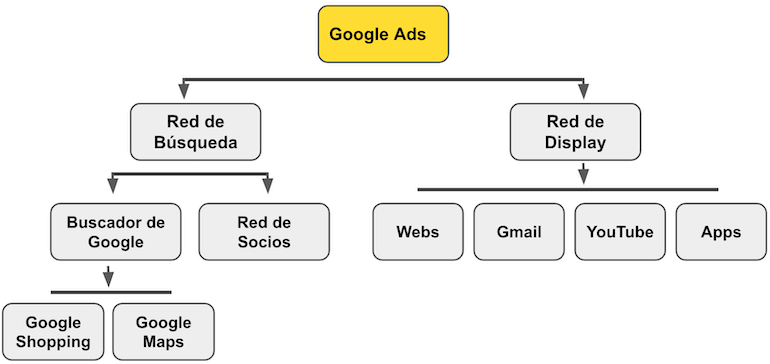 que es google ads