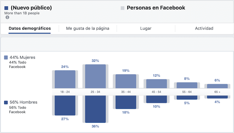tamaño audiencia facebook
