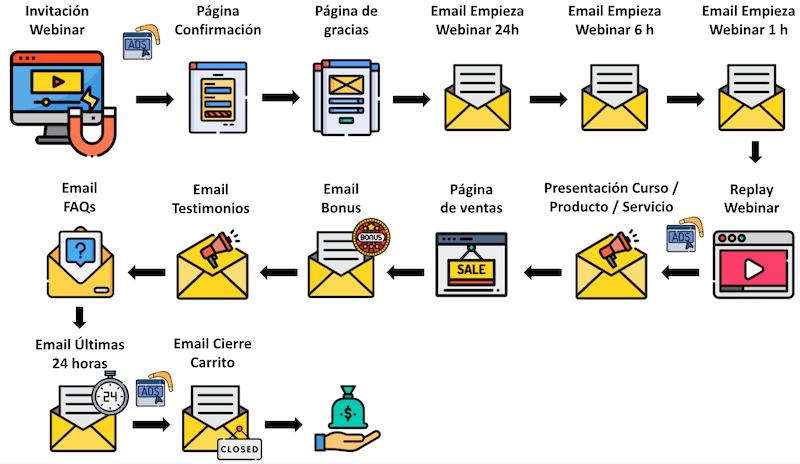 Ejemplo de Webinar Funnel
