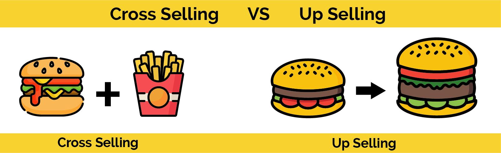 Ejemplos Cross Selling y Up Selling