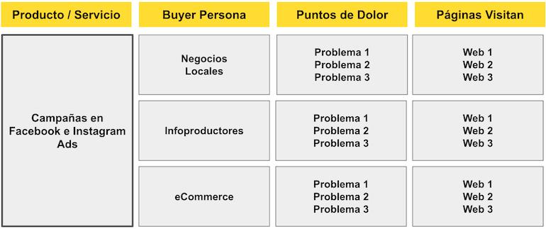 ejemplos de buyer persona
