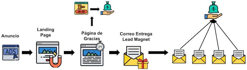 como vender infoproductos por internet