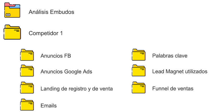 como hacer funnel hacking