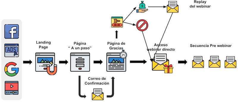 Cómo hacer un webinar gratis