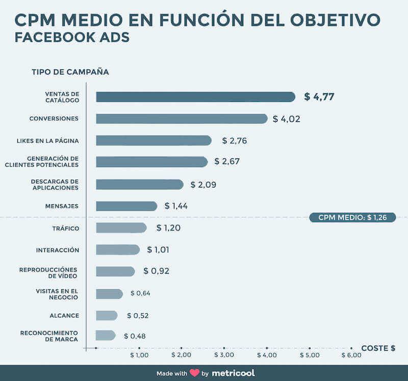 CPM Facebook Ads