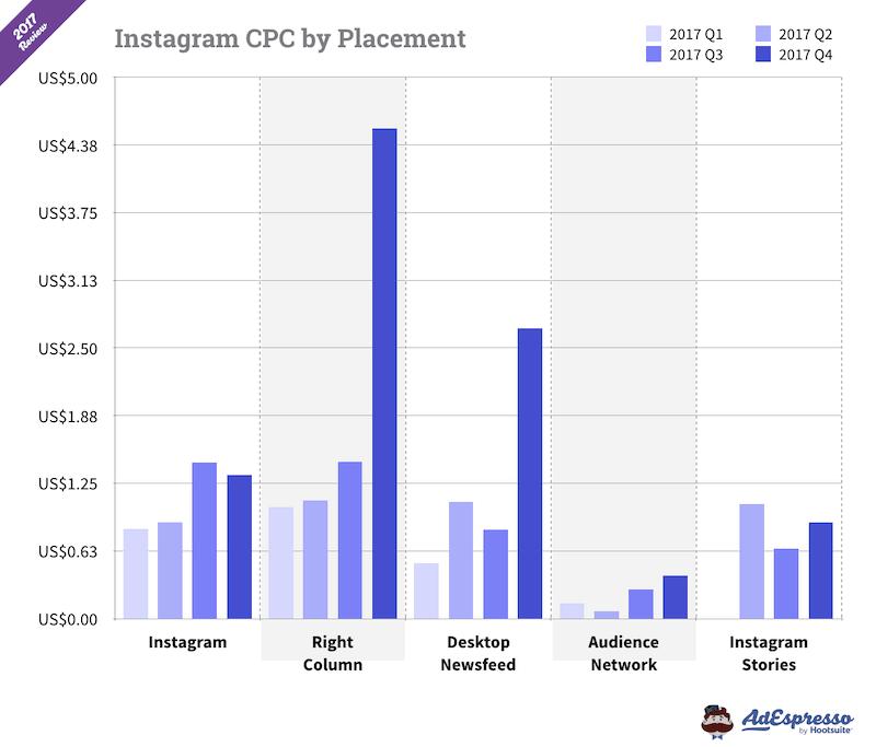 cuanto cuesta un anuncio en instagram